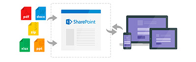 Gestión documental con Sharepoint 2013